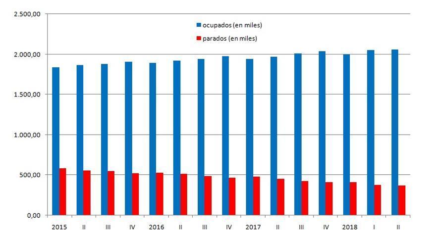 Gráfica de la evolución de la ocupación y del paro en la Comunitat Valenciana durante los últimos meses