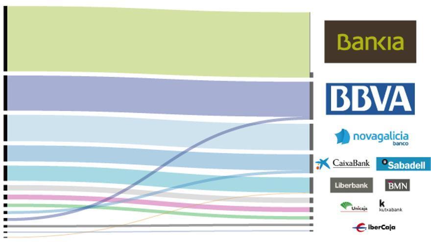 gráfico reparto del rescate bancario