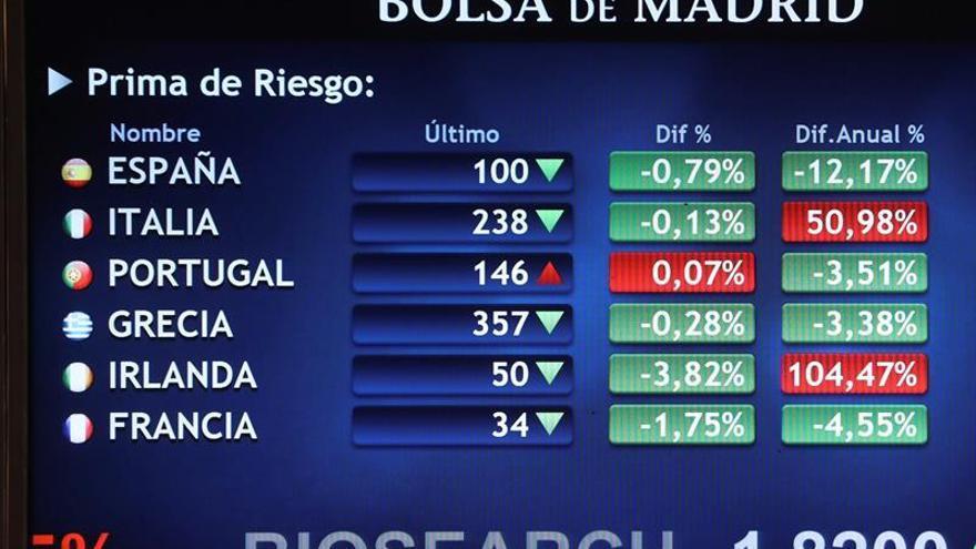 La prima de riesgo española sube un punto básico en la apertura, hasta 94