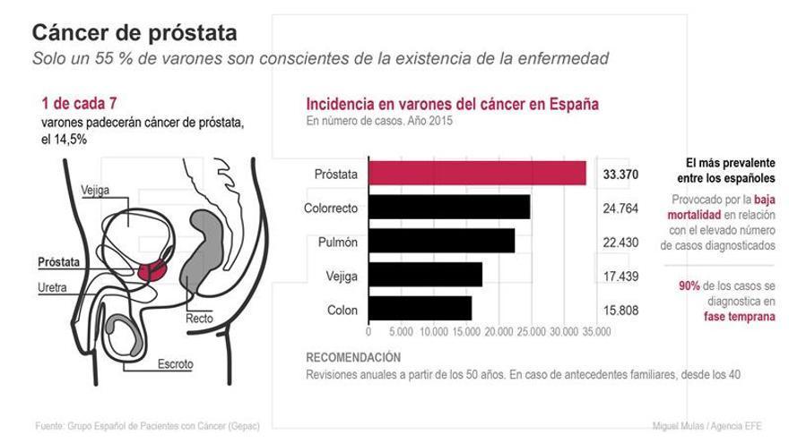 El perfil del paciente de próstata se rejuvenece