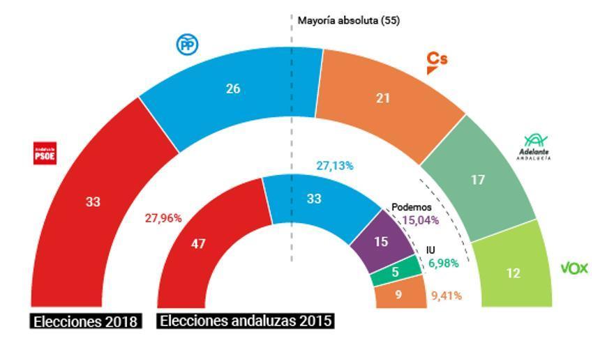 Resultado de las elecciones del 2 de diciembre de 2018 en Andalucía