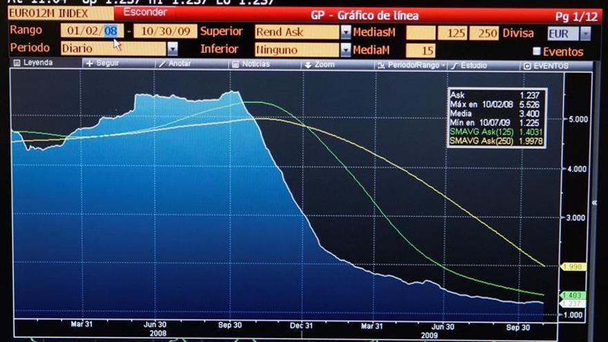 El euríbor marca nuevo mínimo histórico tras diez meses en negativo