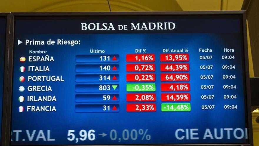 La prima de riesgo de España cae ligeramente en la apertura, hasta 137 puntos