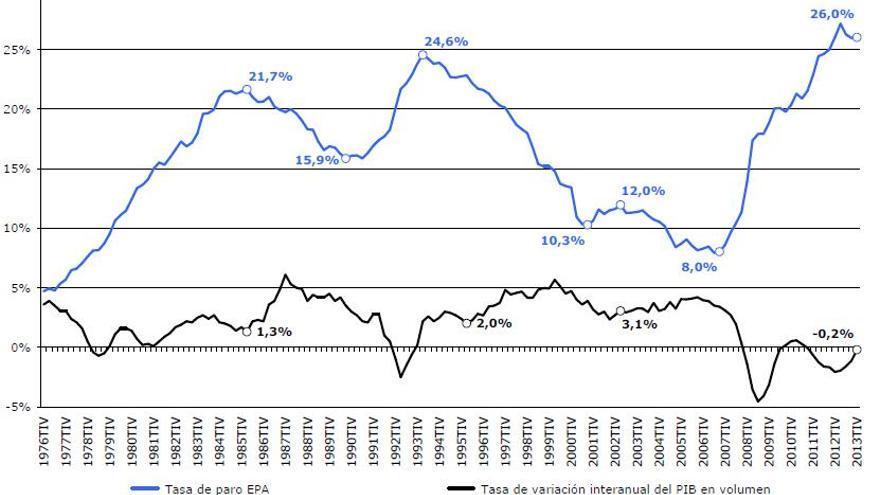 Gráfica: tasa de paro y crecimiento económico en la economía española