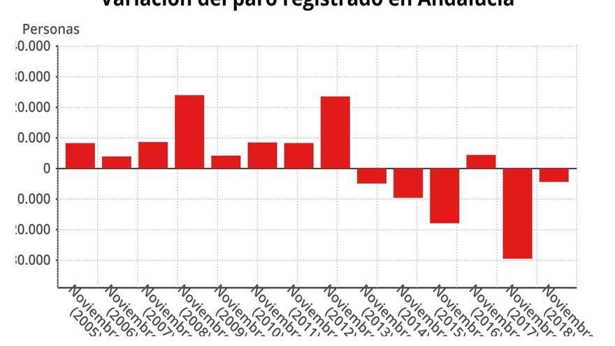 El paro baja en Andalucía en 4.379 personas en noviembre hasta los 811.073 desempleados