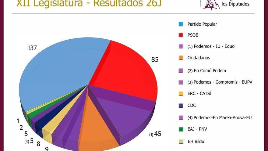 Publicados los resultados oficiales del 26J: el PP ganó con 7.941.236 votos frente a los 5 millones de PSOE y Podemos