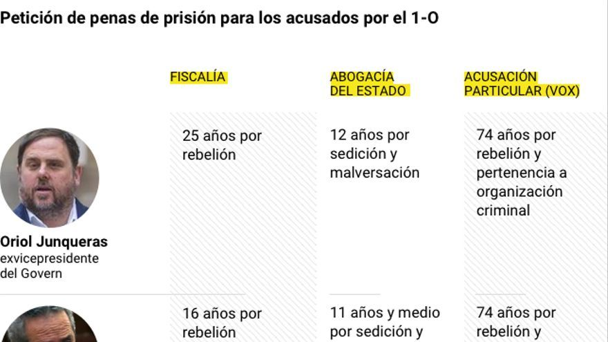 Peticiones de Fiscalía, Abogacía y Vox a los acusados del procés.