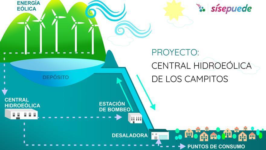 Infografía explicativa del proyecto de central hidroeólica para Los Campitos (Santa Cruz de Tenerife)