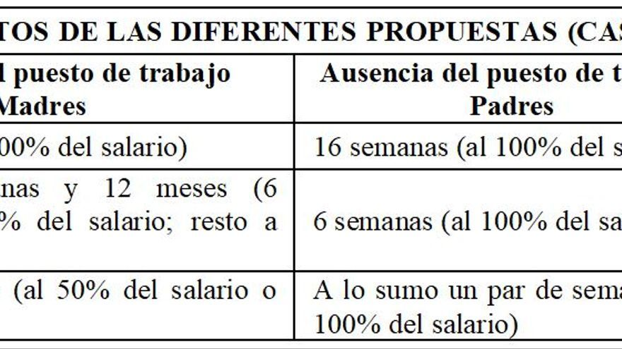Tabla de propuestas de permisos