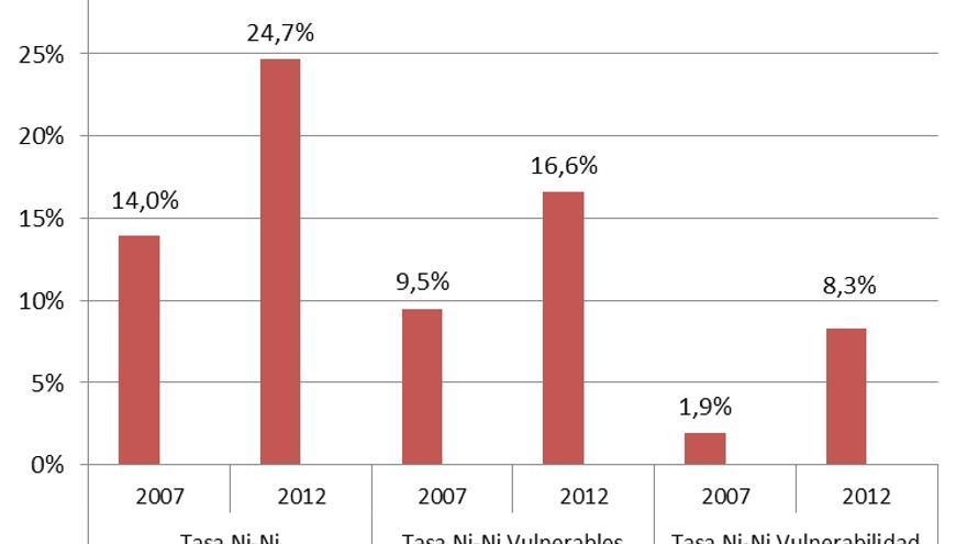 Gráfico 1. Jóvenes Ni-Ni (total), Ni-Ni vulnerables i Ni-Ni vulnerabilidad severa (*). Edad 18 a 24 años. España. 2007 i 2012. Fuente: Elaboración propia en base a datos de la Encuesta de Población Activa