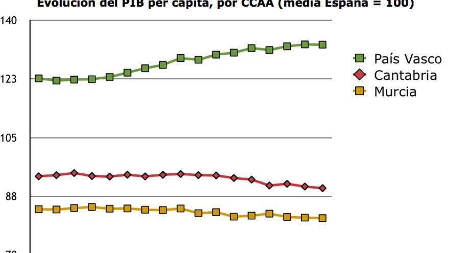 Fuente: elaboración propia a partir de la Contabilidad Regional del INE