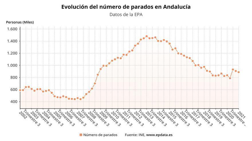 Evolución del número de parados, según datos de la EPA.