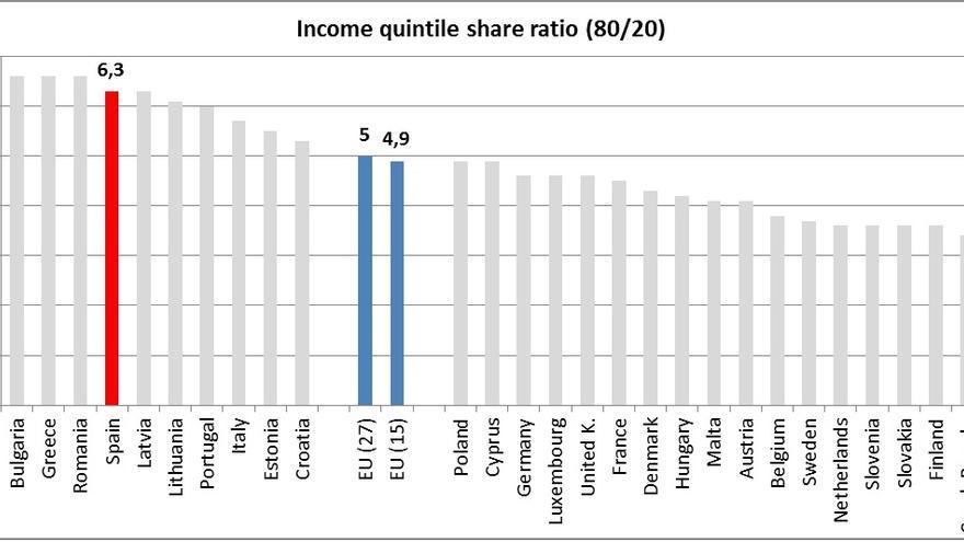 Fuente: Informe sobre el Estado Social de la Nación elaborado por la ADYGSS a partir de datos de Eurostat