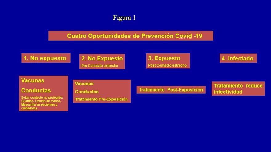 Cuatro oportunidades de prevención del COVID-19