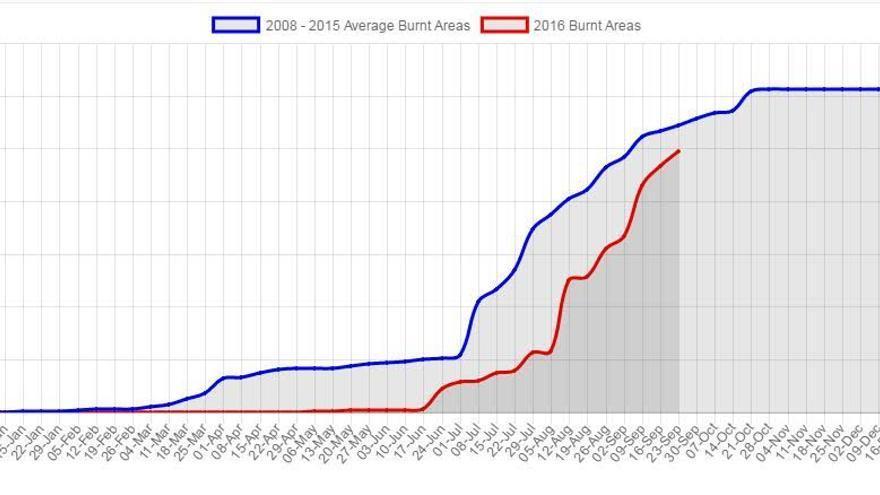 Grafica incendios forestales España