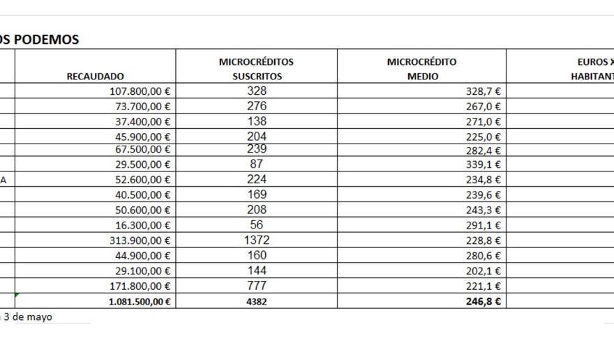 Datos sobre los microcréditos suscritos a 3 de mayo. Fuente: Área de Finanzas y Transparencia de Podemos