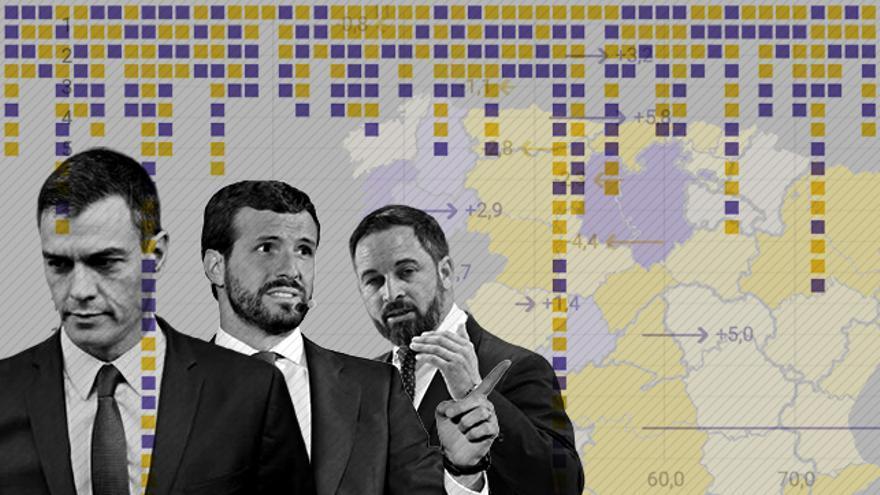 Más hombres en las listas de PSOE, PP y Vox que en el 28-A