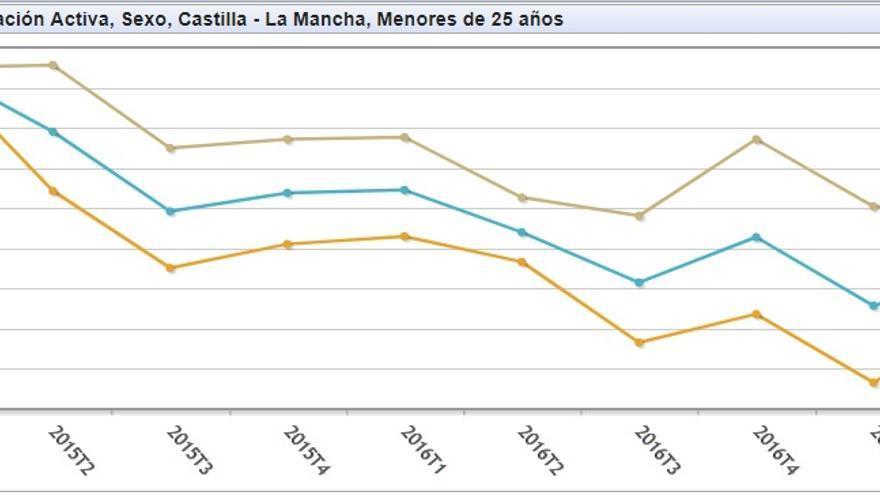 Paro juvenil Castilla-La Mancha