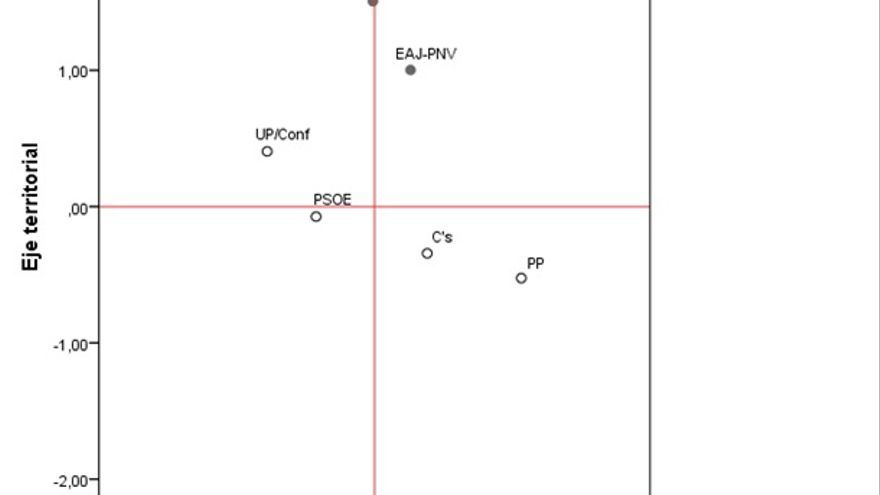 3.1 Posición de los electorados en el eje izquierda-derecha y en el eje territorial. CIS 2016.