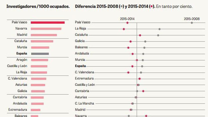 Castilla-La Mancha, a la cola en investigadores y financiación de I+D+i