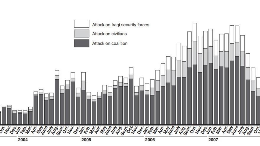 Gráfico de la evolución de ataques en Irak desde 2003 a 2008