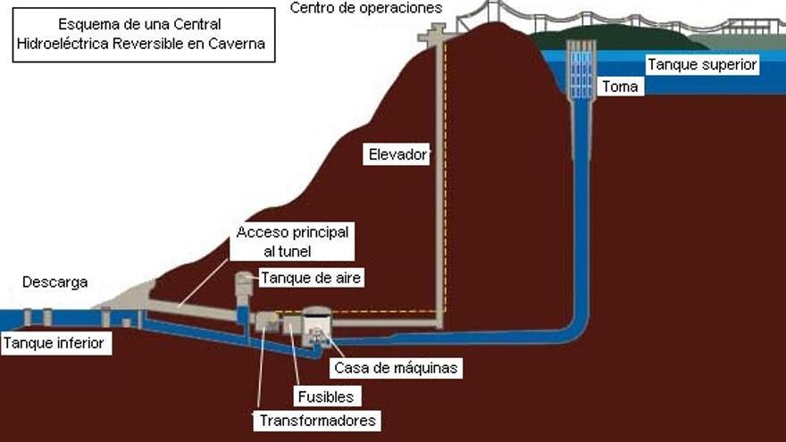 Esquema de una central hidroeléctrica reversible.