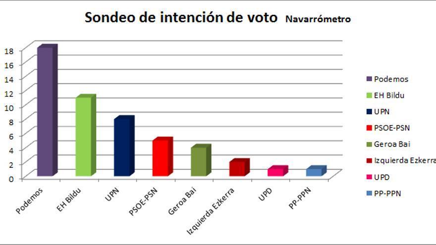 El Navarrómetro señala la victoria de Podemos y el descalabro de UPN y PSN.