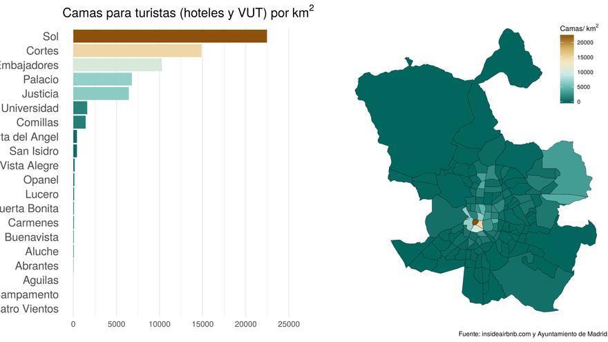 Figura 3: Distribución de camas para turistas (hoteles+VUT por kilómetro cuadrado) por barrios.