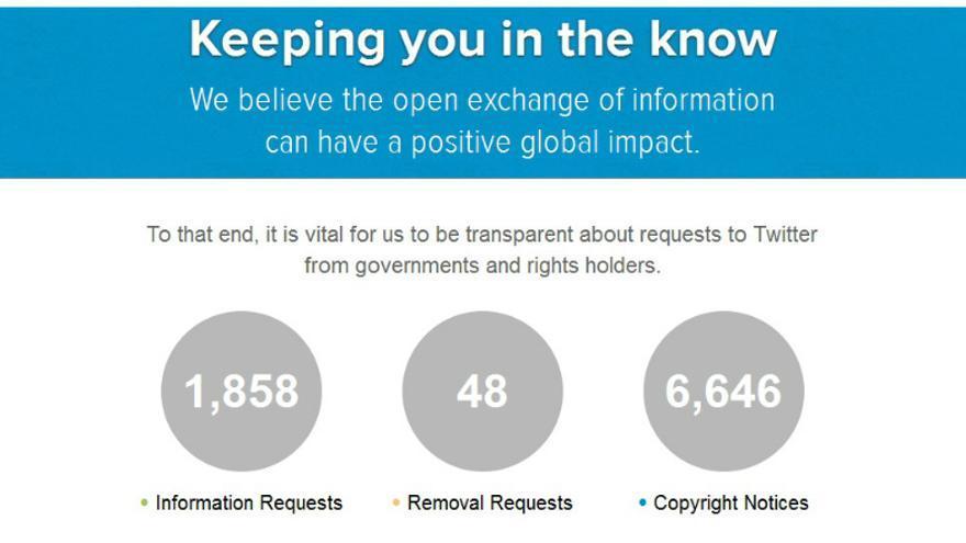 Segundo Informe de Transparencia de Twitter, enero 2013