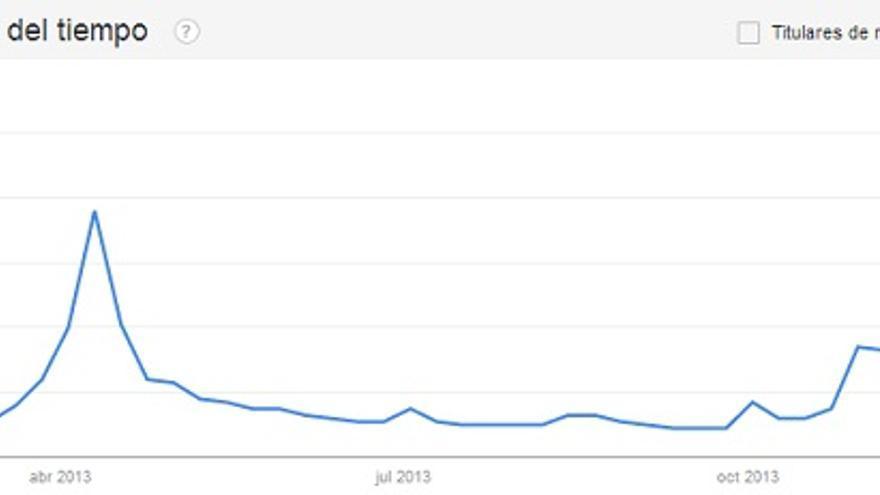 Tendencia de búsquedas de Google - Bitcoin