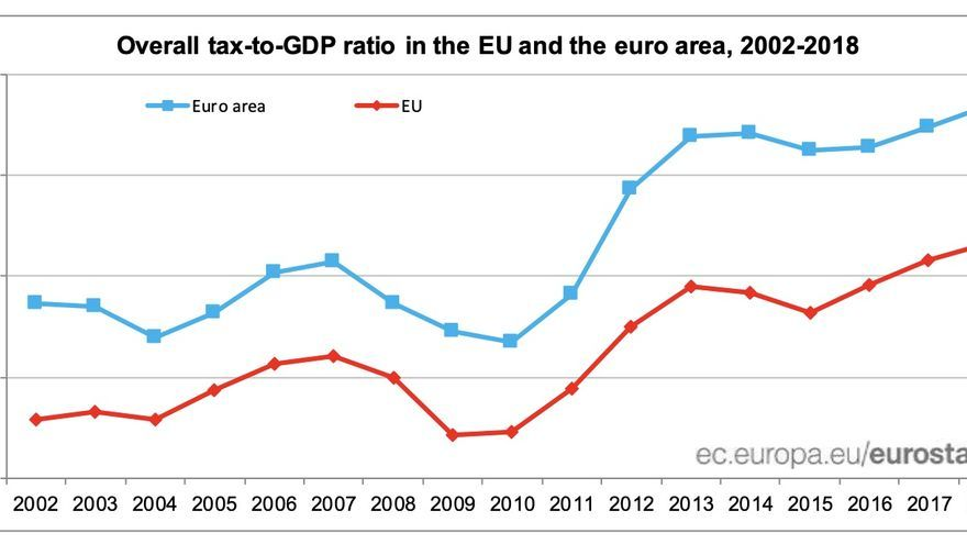 Overall tax-to-GDP ratio in the EU and the euro area, 2002-2018