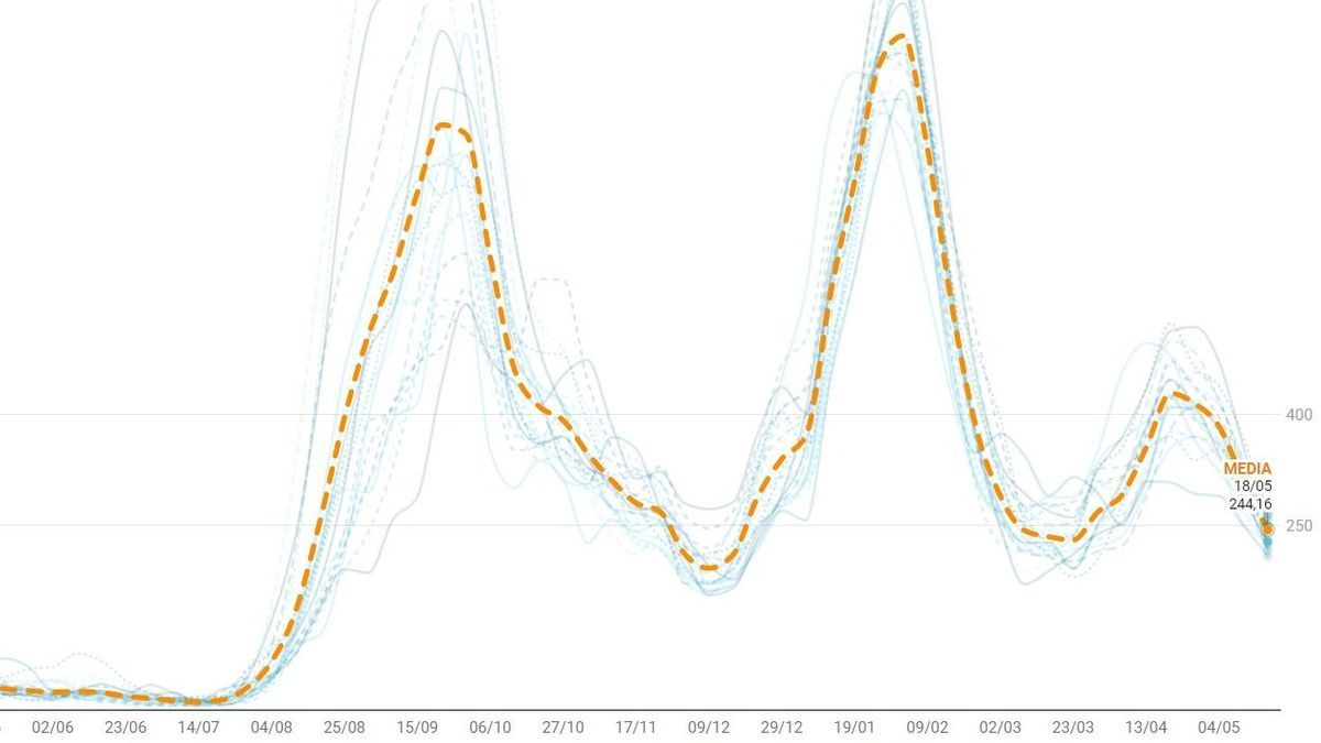 Incidencia de Covid-19 registrada en Madrid capital desde el inicio de la pandemia