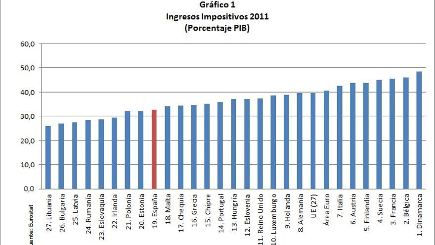 Ingresos Impositivos 2011
