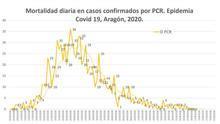 Aragón registra tres fallecimientos en la última semana