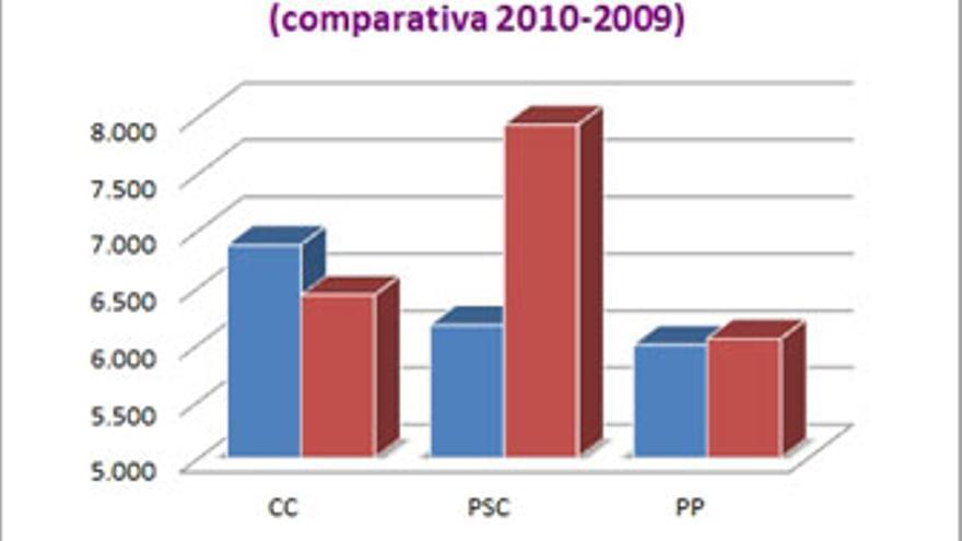 Datos comparativos de noticias de los partidos en prensa, radio y televisión tanto en 2009 como en 2010.