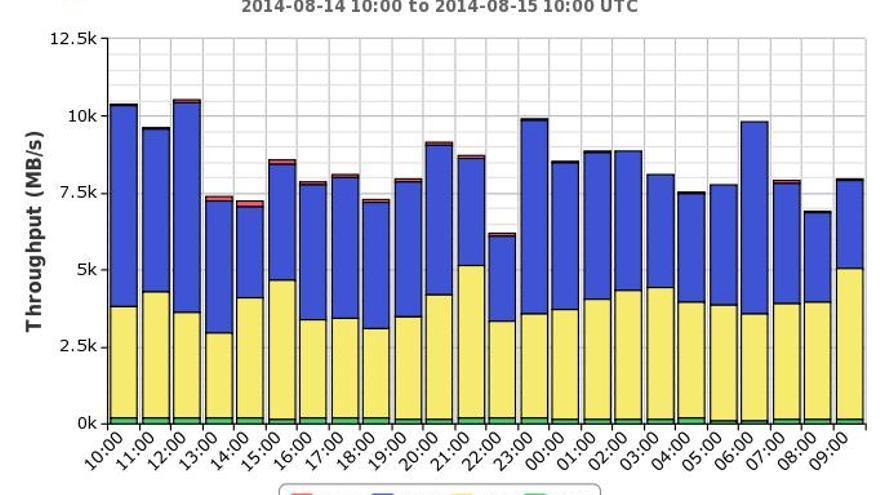 Gráfico de los datos generados por los experimentos del LHC