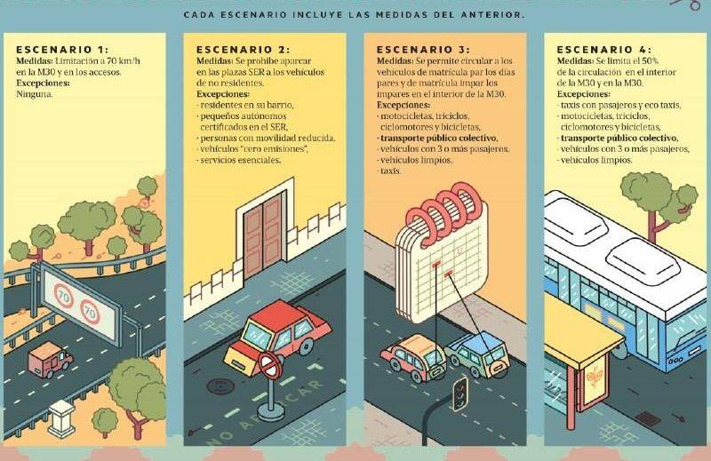 Los cuatro escenarios anticontaminación y sus restricciones | AHORA MADRID