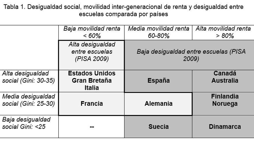 Desigualdad social, movilidad inter-generacional de renta y desigualdad entre escuelas comparada por países