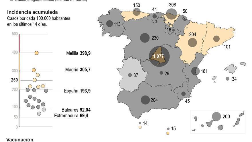 La incidencia de la covid cae a niveles de mediados de diciembre: 193 casos