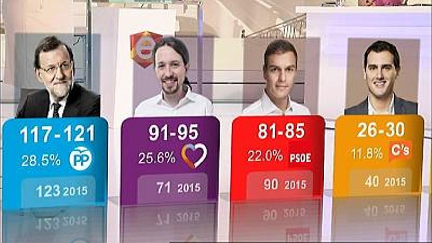 Los resultados que dio el sondeo encargado por RTVE y Forta a Sigma 2