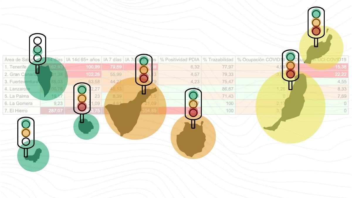 Niveles de alerta actuales en Canarias. Verde, nivel 1; amarillo, nivel 2; naranja, nivel 3 de alerta sanitaria; y los semáforos que se han activado en las islas a lo largo del tiempo