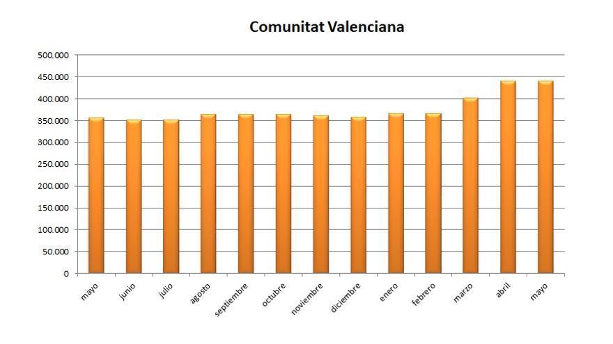 Evolución del paro durante los últimos meses en la Comunitat Valenciana