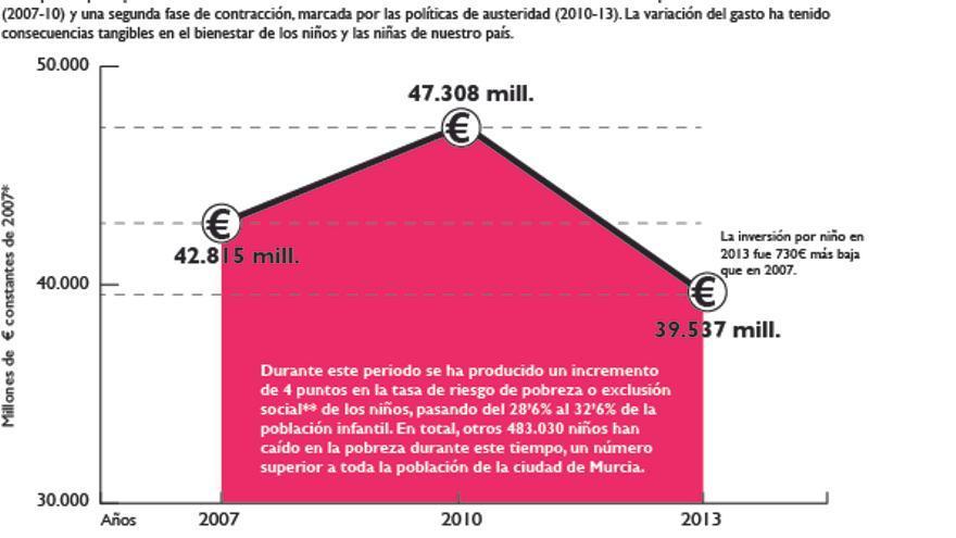 La evolución de la inversión en infancia durante la crisis / porCausa