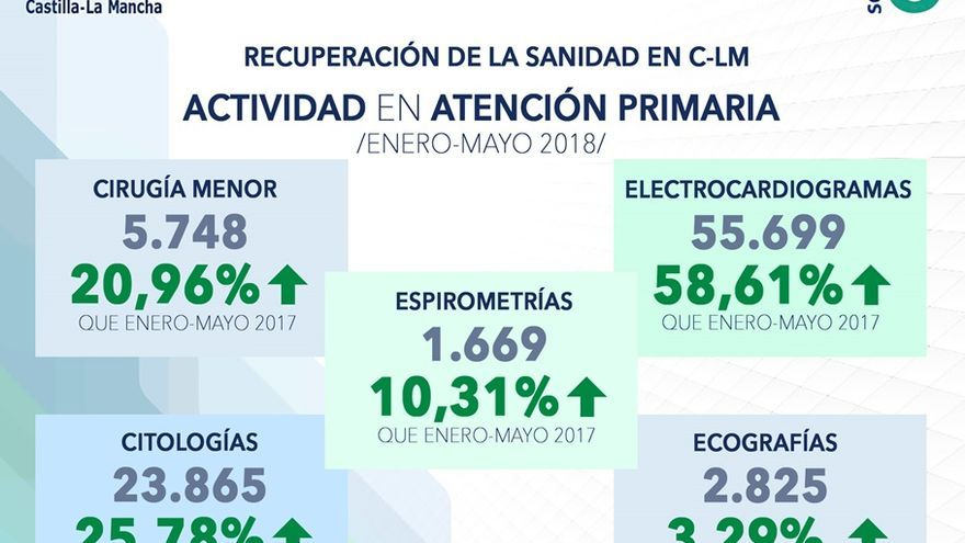 Actividad en la Atención Primaria castellano-manchega en lo que va de año, según el SESCAM