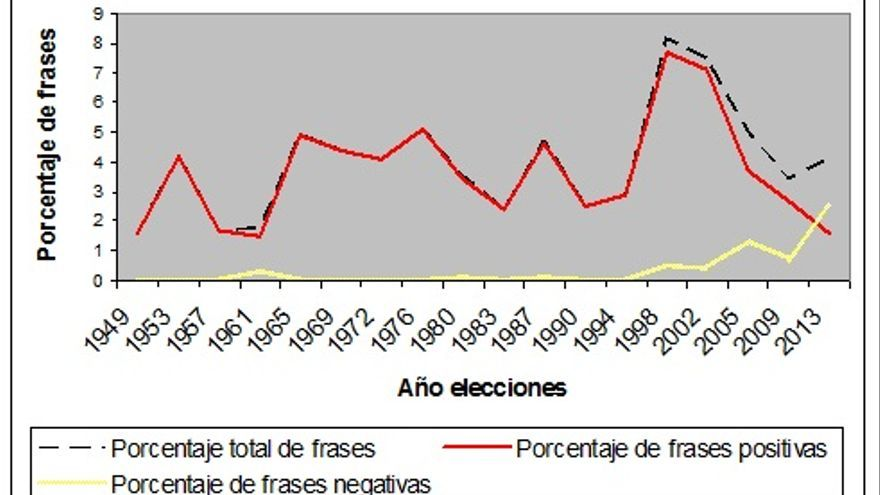 Gráfico 1: Relevancia media de la UE en los programas electorales alemanes desde 1949. Fuente: Manifesto Project