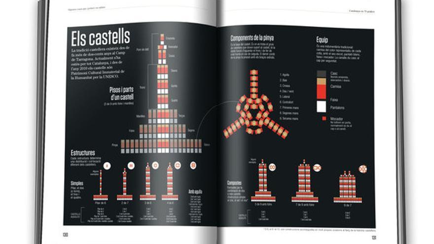Infografia sobre els castellers. / Catalunya en 70 infografies
