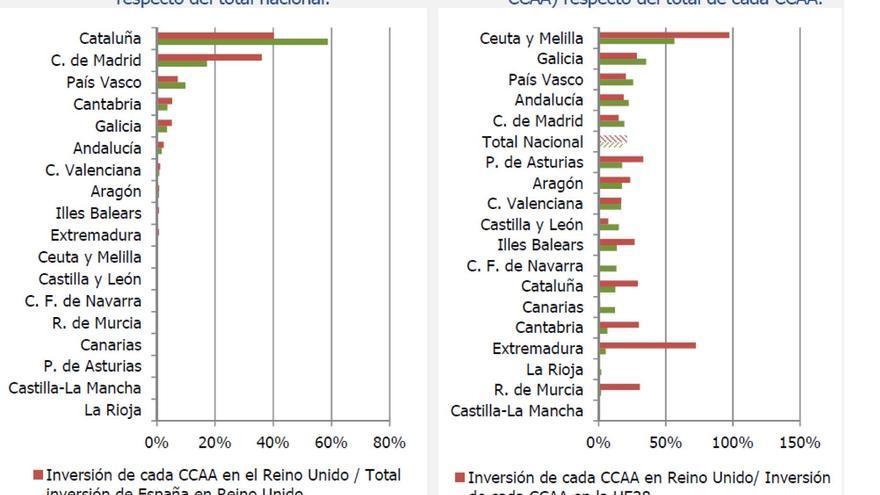 Inversión entre España y Reino Unido por CCAA. Fuente: C-Intereg.