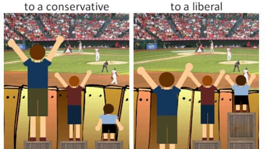 Igualdad, según conservadores y liberales