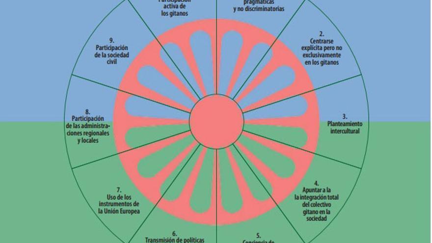Diez principios básicos comunes para la integración de la población gitana. Fuente: TCE.