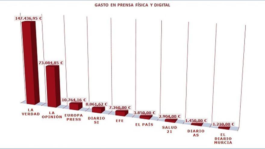 Relación de gastos realizados desde el Ayuntamiento de Murcia en prensa física y digital
